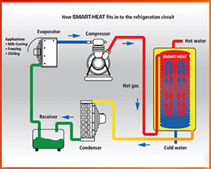Schematic of heat recovery process